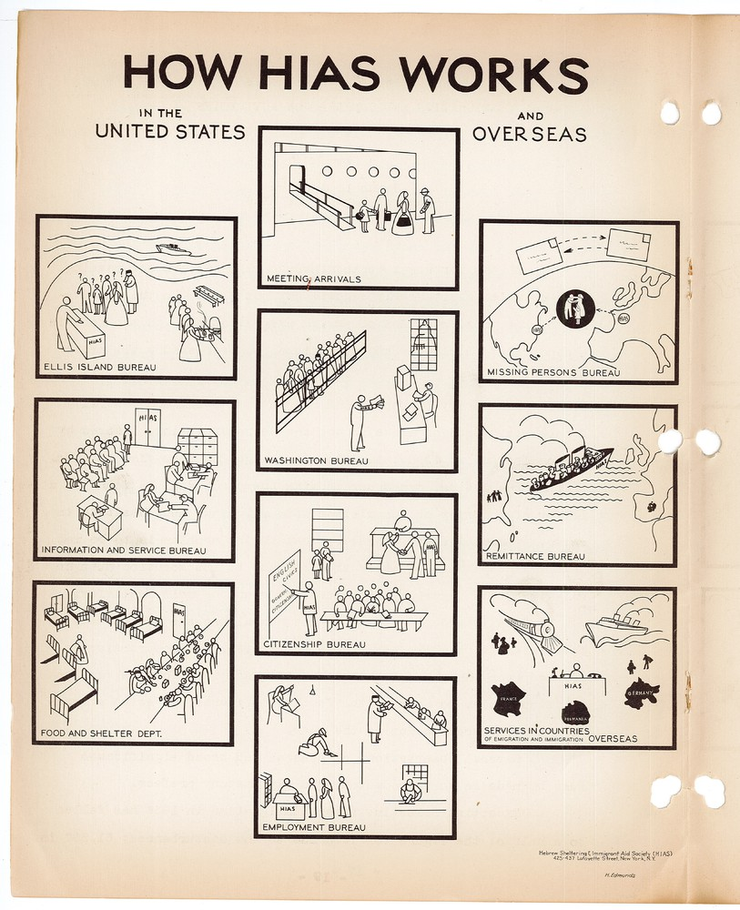 1936 Annual Message and Report - diagram of HIAS services.jpg